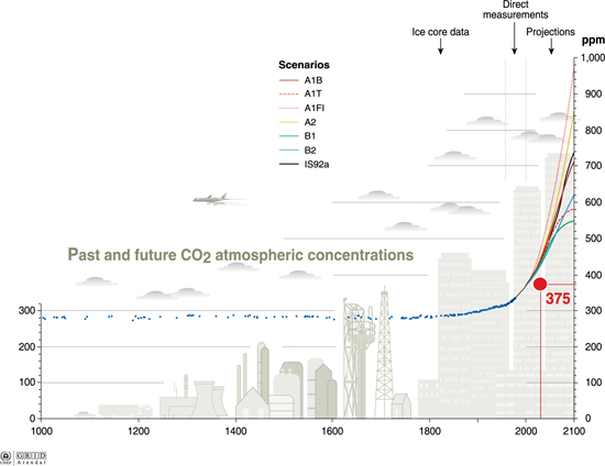 past_and_future_co2_concentrations